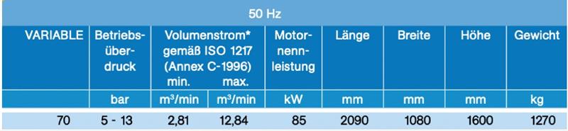 variable-schraubenkompressor-daten
